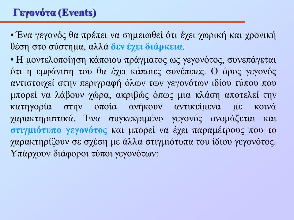 Γεγονότα (Events) Ένα γεγονός θα πρέπει να σημειωθεί ότι έχει χωρική και χρονική θέση στο σύστημα, αλλά δεν έχει διάρκεια. Η μοντελοποίηση κάποιου πρά