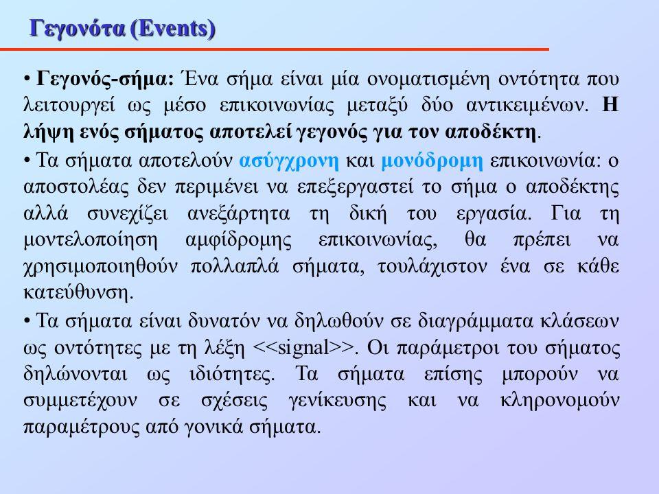 Γεγονότα (Events) Γεγονός-σήμα: Ένα σήμα είναι μία ονοματισμένη οντότητα που λειτουργεί ως μέσο επικοινωνίας μεταξύ δύο αντικειμένων. Η λήψη ενός σήμα