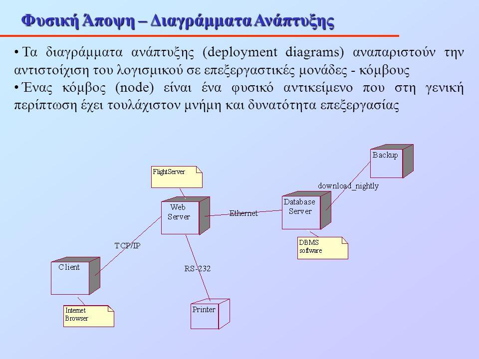 Φυσική Άποψη – Διαγράμματα Ανάπτυξης Τα διαγράμματα ανάπτυξης (deployment diagrams) αναπαριστούν την αντιστοίχιση του λογισμικού σε επεξεργαστικές μον