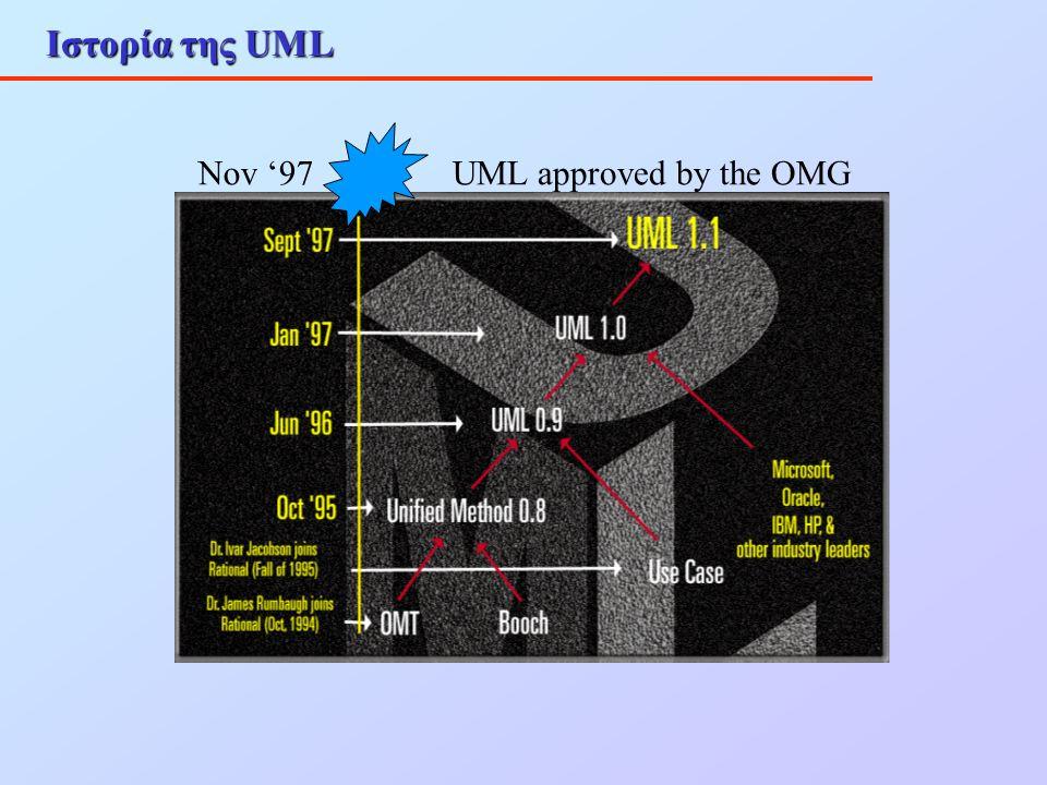 UML – Παραδείγματα Πολλαπλότητας Δεν είναι λογικό να υπάρχει πολλαπλότητα σε σχέσεις κληρονομικότητας, καθώς η κληρονομικότητα αφορά κλάσεις και όχι αντικείμενα Υποδηλώνει ότι κάθε αντικείμενο της υποκείμενης κλάσης είναι ταυτοχρόνως και αντικείμενο της γονικής κλάσης Αν θέλουμε να παραστήσουμε κάποιου είδους σχέση μεταξύ αντικειμένων των δύο κλάσεων, μπορούμε να εισάγουμε μία ξεχωριστή συσχέτιση