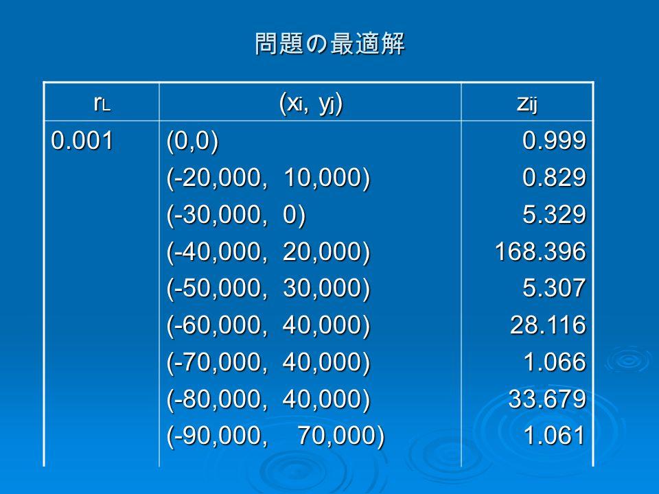 問題の最適解 rLrLrLrL (x i, y j ) z ij 0.001(0,0) (-20,000, 10,000) (-30,000, 0) (-40,000, 20,000) (-50,000, 30,000) (-60,000, 40,000) (-70,000, 40,000) (-80,000, 40,000) (-90,000, 70,000) 0.9990.8295.329168.3965.30728.1161.06633.6791.061