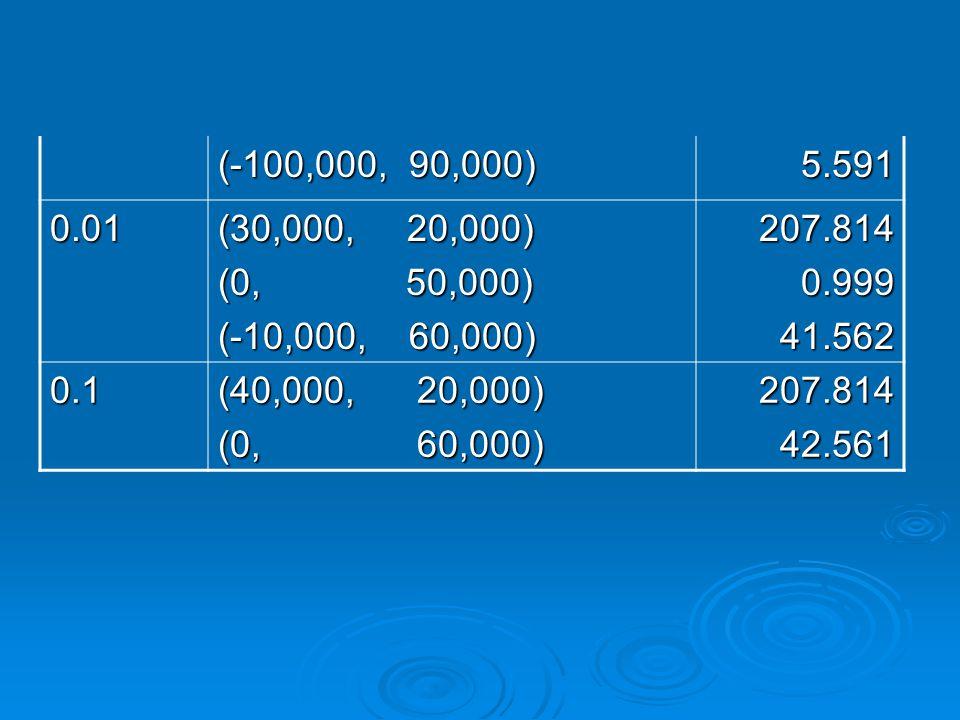 (-100,000, 90,000) 5.591 0.01 (30,000, 20,000) (0, 50,000) (-10,000, 60,000) 207.8140.99941.562 0.1 (40,000, 20,000) (0, 60,000) 207.81442.561