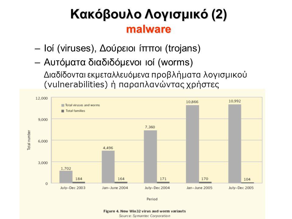 Κακόβουλο Λογισμικό (2) malware –Ιοί (viruses), Δούρειοι ίπποι (trojans) –Αυτόματα διαδιδόμενοι ιοί (worms) Διαδίδονται εκμεταλλευόμενα προβλήματα λογισμικού (vulnerabilities) ή παραπλανώντας χρήστες