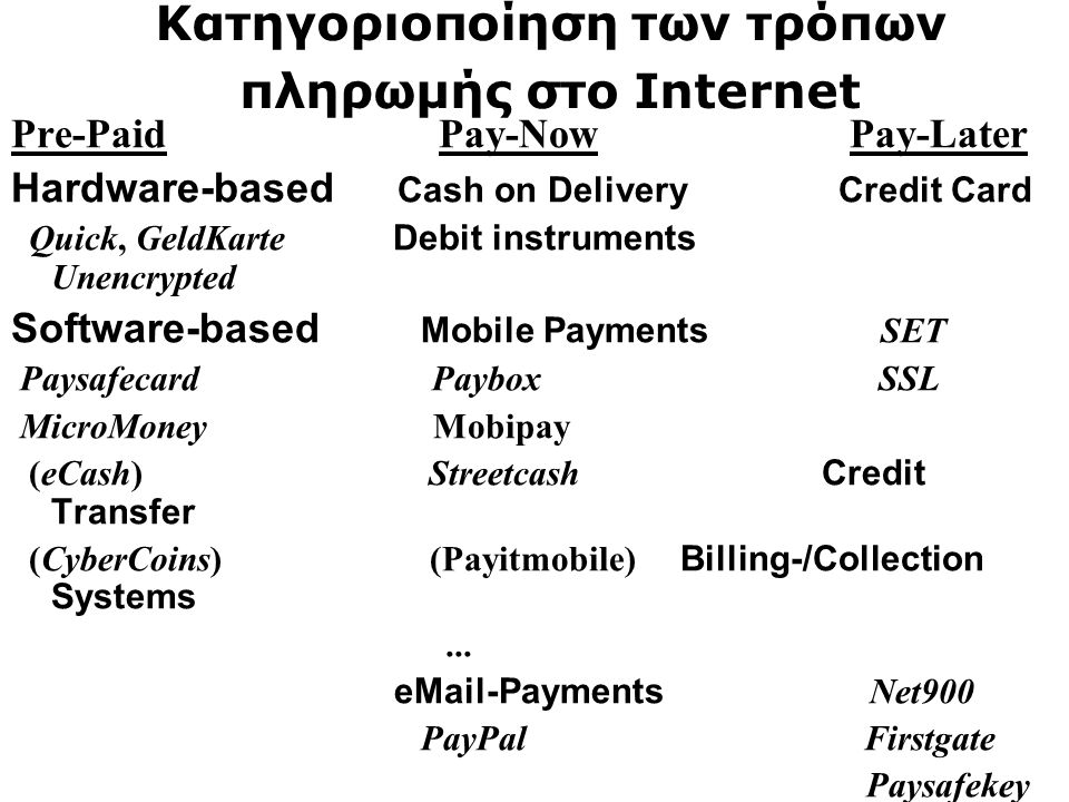 Κατηγοριοποίηση των τρόπων πληρωμής στο Internet Pre-Paid Pay-Now Pay-Later Hardware-based Cash on Delivery Credit Card Quick, GeldKarte Debit instrum