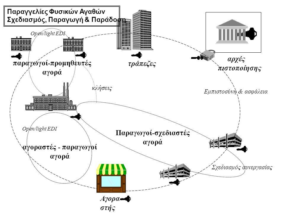 αρχές πιστοποίησης τράπεζες παραγωγοί-προμηθευτές αγορά Παραγωγοί-σχεδιαστές αγορά Open/light EDI Σχεδιασμός συνεργασίας κλήσεις αγοραστές - παραγωγοί