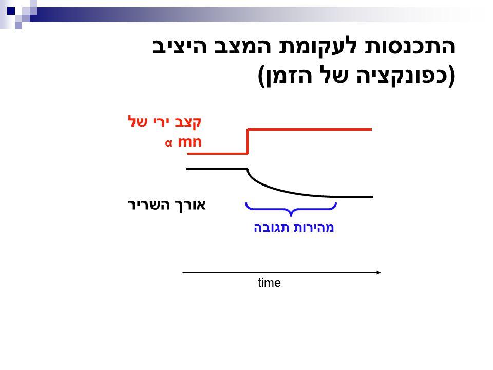 התכנסות לעקומת המצב היציב (כפונקציה של הזמן) time אורך השריר קצב ירי של mn α מהירות תגובה