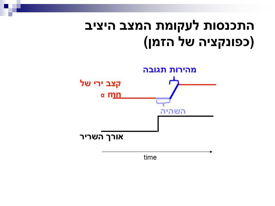 התכנסות לעקומת המצב היציב (כפונקציה של הזמן) time אורך השריר קצב ירי של mn α השהיה מהירות תגובה