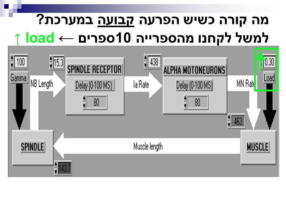 מה קורה כשיש הפרעה קבועה במערכת? למשל לקחנו מהספרייה 10ספרים ← load ↑