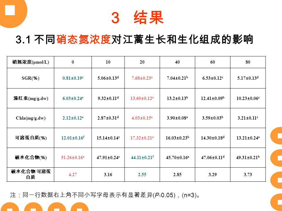 3 结果 3.1 不同硝态氮浓度对江蓠生长和生化组成的影响 硝氮浓度 (μmol/L) 01020406080 SGR( % ) 0.81±0.19 c 5.06±0.13 d 7.68±0.23 a 7.04±0.21 b 6.53±0.12 c 5.17±0.13 d 藻红素 (mg/g.dw) 6.03±0.24 e 9.32±0.11 d 13.60±0.12 a 13.2±0.13 b 12.41±0.09 b 10.23±0.06 c Chla(mg/g.dw)2.12±0.12 e 2.87±0.31 d 4.03±0.15 a 3.90±0.08 a 3.59±0.03 b 3.21±0.11 c 可溶蛋白质 ( % ) 12.01±0.16 f 15.14±0.14 c 17.32±0.21 a 16.03±0.23 b 14.30±0.18 d 13.21±0.24 e 碳水化合物 ( % ) 51.26±0.16 a 47.91±0.24 c 44.11±0.21 f 45.70±0.16 e 47.06±0.11 d 49.31±0.21 b 碳水化合物 / 可溶蛋 白质 4.273.162.552.853.293.73 注:同一行数据右上角不同小写字母表示有显著差异 (P ﹤ 0.05) , (n=3) 。