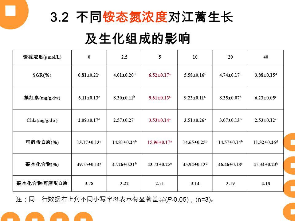 3.2 不同铵态氮浓度对江蓠生长 及生化组成的影响 铵氮浓度 (μmol/L) 02.55102040 SGR( % ) 0.81±0.21 c 4.01±0.20 d 6.52±0.17 a 5.58±0.16 b 4.74±0.17 c 3.88±0.15 d 藻红素 (mg/g.dw) 6.11±0.13 c 8.30±0.11 b 9.61±0.13 a 9.23±0.11 a 8.35±0.07 b 6.23±0.05 c Chla(mg/g.dw)2.09±0.17 d 2.57±0.27 c 3.53±0.14 a 3.51±0.26 a 3.07±0.13 b 2.53±0.12 c 可溶蛋白质 ( % ) 13.17±0.13 c 14.81±0.24 b 15.96±0.17 a 14.65±0.25 b 14.57±0.14 b 11.32±0.26 d 碳水化合物 ( % ) 49.75±0.14 a 47.26±0.31 b 43.72±0.25 e 45.94±0.13 d 46.46±0.18 c 47.34±0.23 b 碳水化合物 / 可溶蛋白质 3.783.222.713.143.194.18 注:同一行数据右上角不同小写字母表示有显著差异 (P ﹤ 0.05) , (n=3) 。