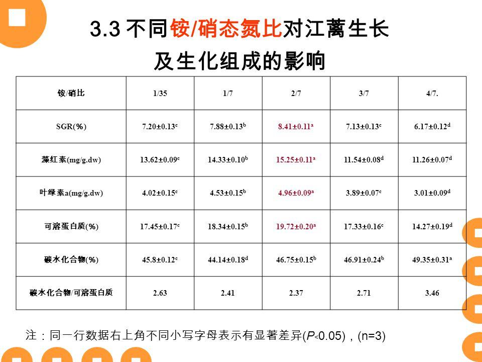 3.3 不同铵 / 硝态氮比对江蓠生长 及生化组成的影响 铵 / 硝比 1/351/72/73/74/7. SGR( % ) 7.20±0.13 c 7.88±0.13 b 8.41±0.11 a 7.13±0.13 c 6.17±0.12 d 藻红素 (mg/g.dw) 13.62±0.09 c