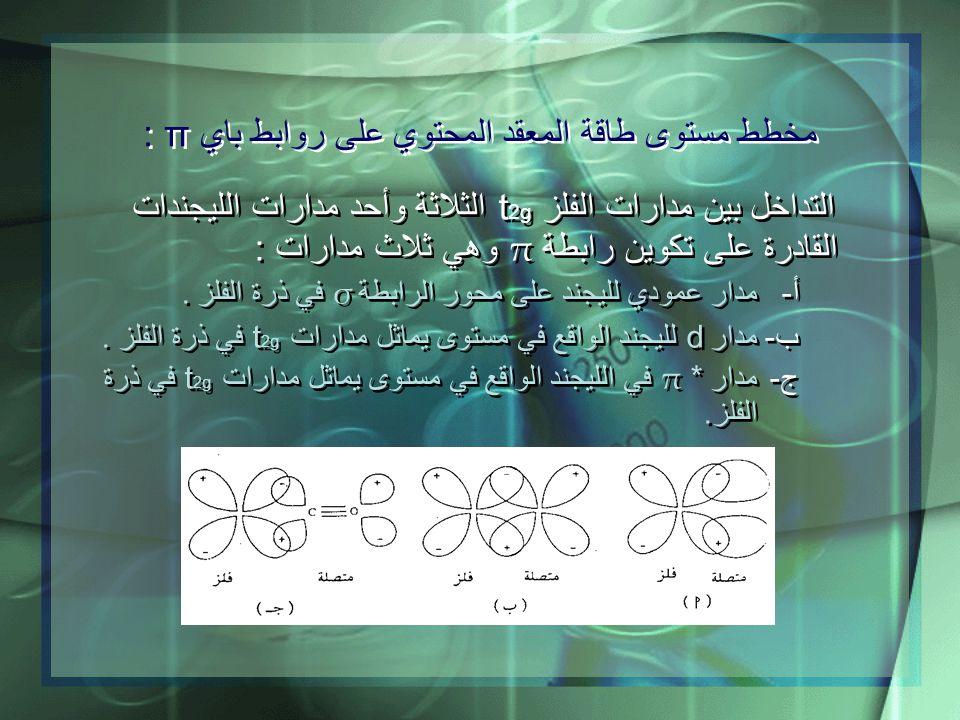 التداخل بين مدارات الفلز t 2g الثلاثة وأحد مدارات الليجندات القادرة على تكوين رابطة π وهي ثلاث مدارات : أ-مدار عمودي لليجند على محور الرابطة σ في ذرة