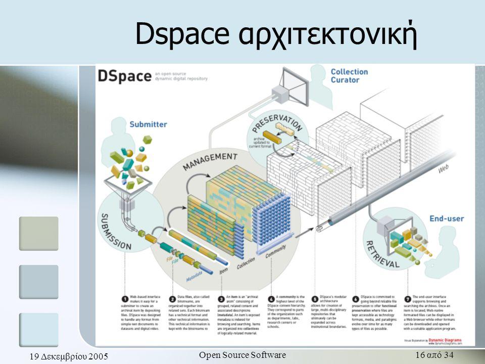 19 Δεκεμβρίου 2005 Open Source Software16 από 34 Dspace αρχιτεκτονική