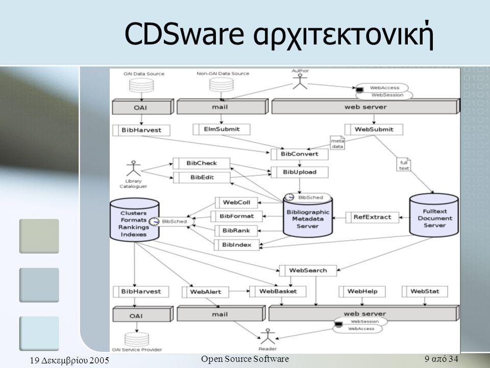 19 Δεκεμβρίου 2005 Open Source Software9 από 34 CDSware αρχιτεκτονική