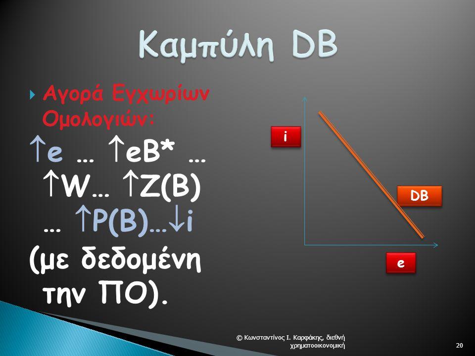  Αγορά Εγχωρίων Ομολογιών:  e …  eB* …  W…  Z(Β) …  Ρ(Β)…  i (με δεδομένη την ΠO).