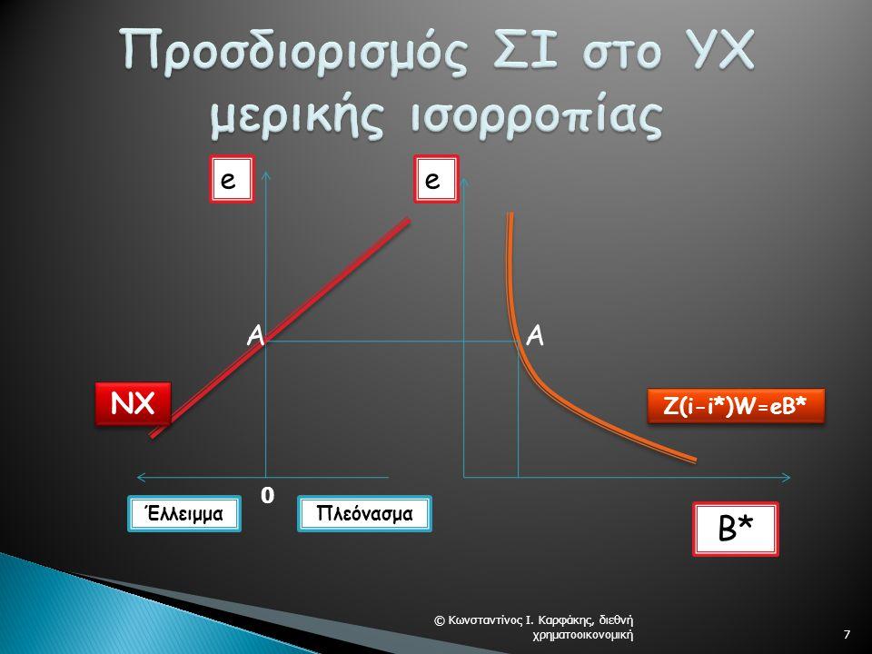 7 e B* NX e ΠλεόνασμαΈλλειμμα Ζ(i-i*)W=eB* AA 0