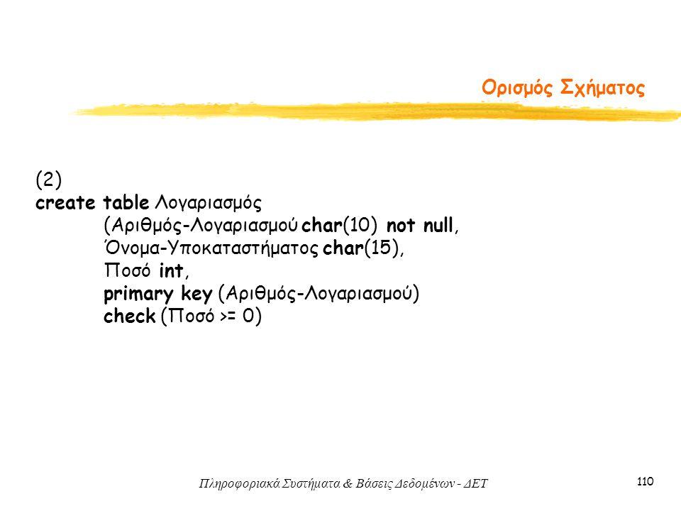 Πληροφοριακά Συστήματα & Βάσεις Δεδομένων - ΔΕΤ 110 Ορισμός Σχήματος (2) create table Λογαριασμός (Αριθμός-Λογαριασμού char(10) not null, Όνομα-Υποκαταστήματος char(15), Ποσό int, primary key (Αριθμός-Λογαριασμού) check (Ποσό >= 0)