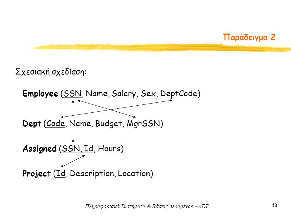 Πληροφοριακά Συστήματα & Βάσεις Δεδομένων - ΔΕΤ 13 Παράδειγμα 2 Σχεσιακή σχεδίαση: Employee (SSN, Name, Salary, Sex, DeptCode) Project (Id, Description, Location) Dept (Code, Name, Budget, MgrSSN) Assigned (SSN, Id, Hours)