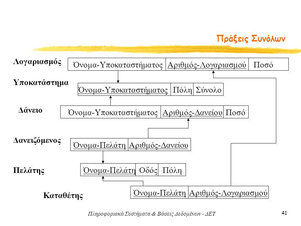 Πληροφοριακά Συστήματα & Βάσεις Δεδομένων - ΔΕΤ 41 Πράξεις Συνόλων Λογαριασμός Υποκατάστημα Πελάτης Καταθέτης Δάνειο Όνομα-Υποκαταστήματος Αριθμός-Λογαριασμού Ποσό Όνομα-Πελάτη Αριθμός-Λογαριασμού Όνομα-Πελάτη Οδός Πόλη Όνομα-Υποκαταστήματος Πόλη Σύνολο Όνομα-Πελάτη Αριθμός-Δανείου Όνομα-Υποκαταστήματος Αριθμός-Δανείου Ποσό Δανειζόμενος