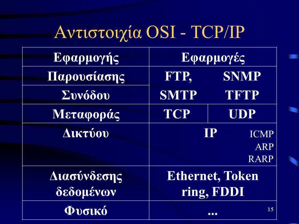 15 Αντιστοιχία OSI - TCP/IP ΕφαρμογήςΕφαρμογές ΠαρουσίασηςFTP,SNMP ΣυνόδουSMTPTFTP ΜεταφοράςTCPUDP ΔικτύουIP ICMP ARP RARP Διασύνδεσης δεδομένων Ethernet, Token ring, FDDI Φυσικό...