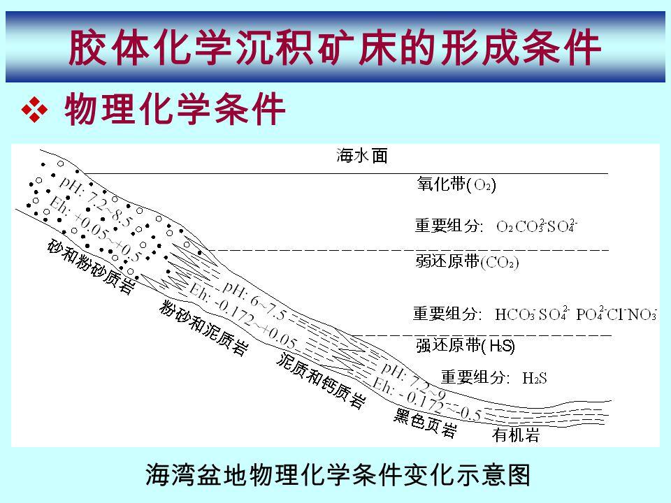  物理化学条件 胶体化学沉积矿床的形成条件 海湾盆地物理化学条件变化示意图