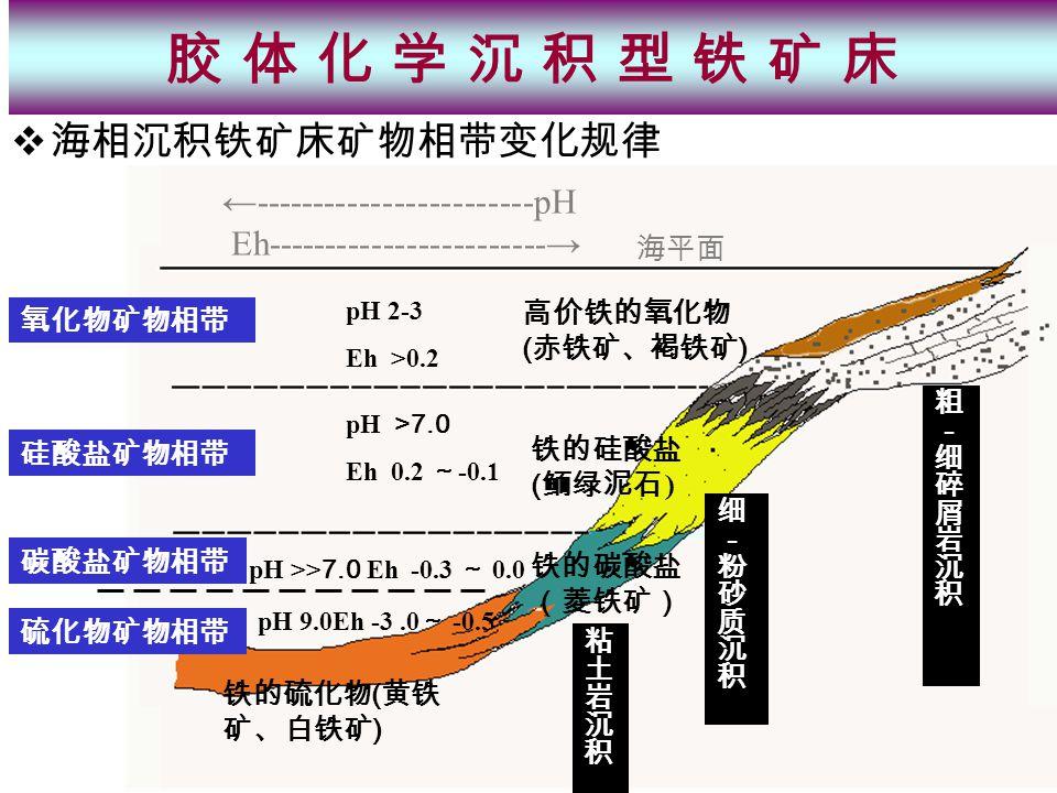  海相沉积铁矿床矿物相带变化规律 海平面 pH 2-3 Eh >0.2 氧化物矿物相带 pH >7.0 Eh 0.2 ~ -0.1 pH 9.0Eh -3.0 ~ -0.5 高价铁的氧化物 ( 赤铁矿、褐铁矿 ) 铁的硅酸盐 ( 鲕绿泥石 ) pH >> 7.0 Eh -0.3 ~ 0.0 铁的硫化物 ( 黄铁 矿、白铁矿 ) ←------------------------pH Eh------------------------→ 铁的碳酸盐 (菱铁矿) 硅酸盐矿物相带 碳酸盐矿物相带 硫化物矿物相带 胶 体 化 学 沉 积 型 铁 矿 床胶 体 化 学 沉 积 型 铁 矿 床
