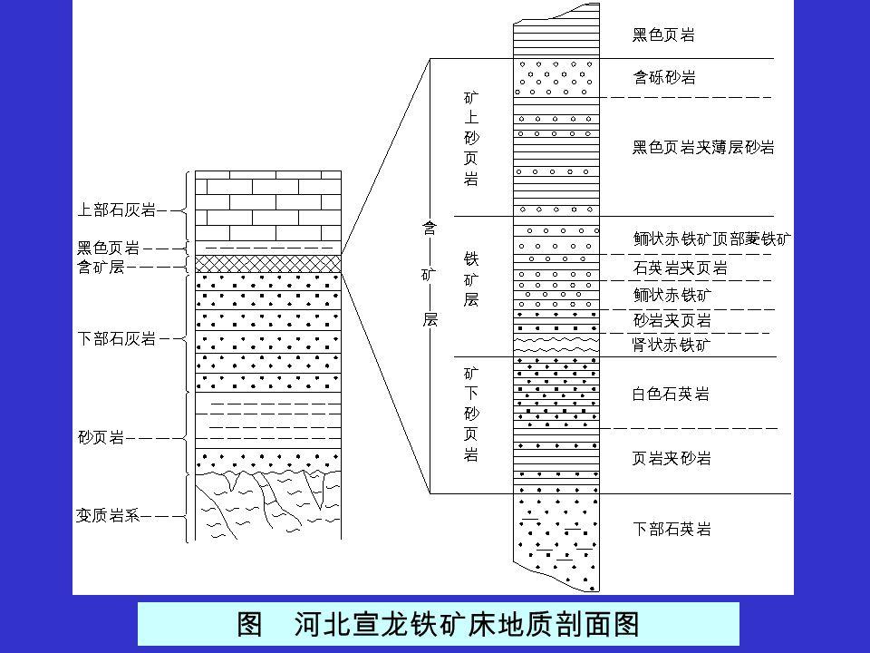 图 河北宣龙铁矿床地质剖面图