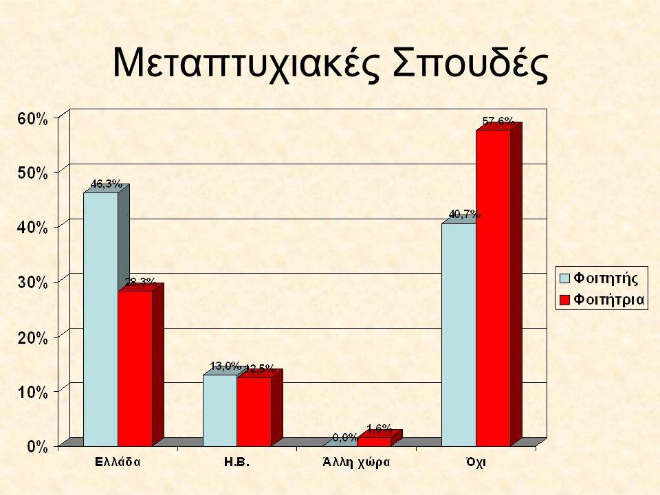 Πόσο ευχαριστημένοι/ες είστε από τις σπουδές σας;