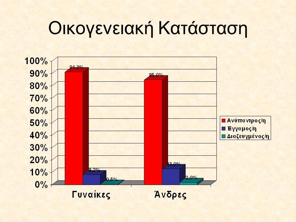 Διδακτορικό στην Ελλάδα