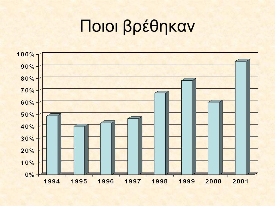 Η έρευνα 412 απόφοιτοι Απάντησαν οι 238 –201 με τηλεφωνική συνέντευξη –37 συμπλήρωσαν μόνες/οι το ερωτηματολόγιο και το έστειλαν ηλεκτρονικά - 4 αρνήθηκαν να απαντήσουν 17-26/5/2006
