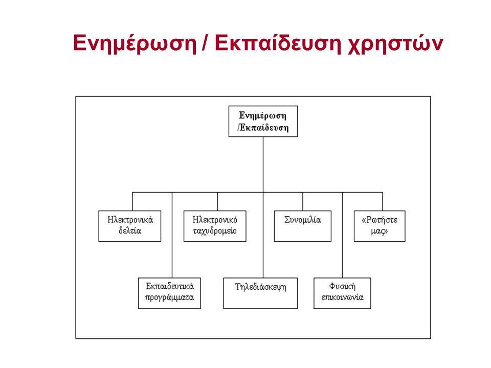 Ενημέρωση / Εκπαίδευση χρηστών