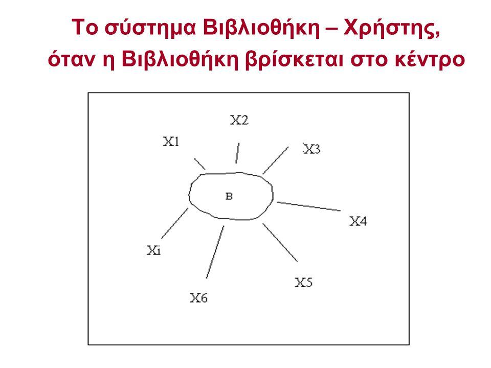 Το σύστημα Βιβλιοθήκη – Χρήστης, όταν η Βιβλιοθήκη βρίσκεται στο κέντρο