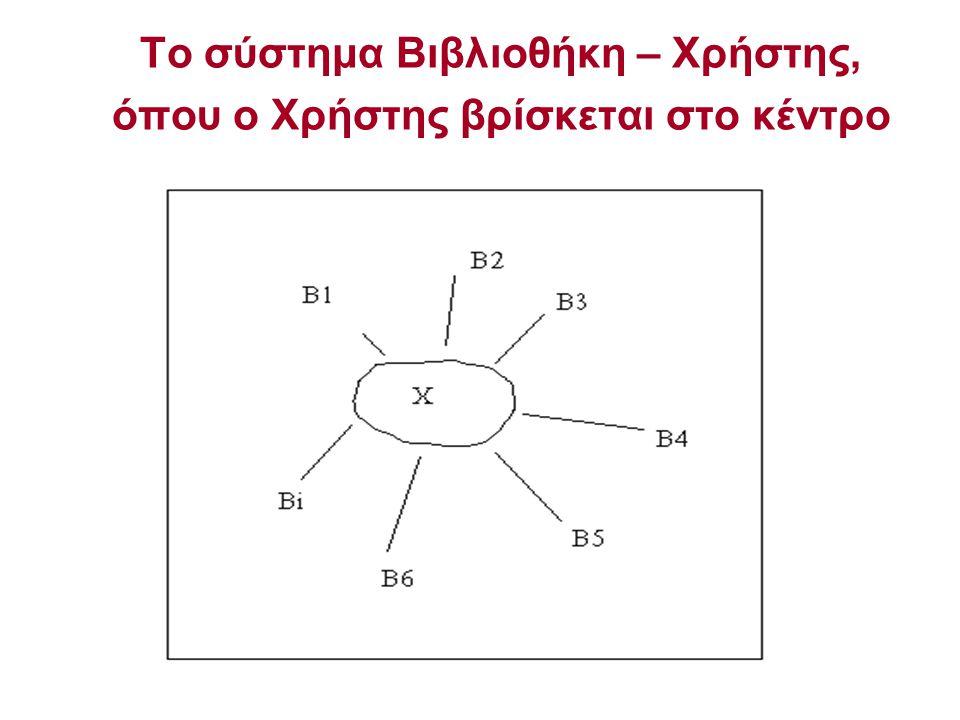 Το σύστημα Βιβλιοθήκη – Χρήστης, όπου ο Χρήστης βρίσκεται στο κέντρο