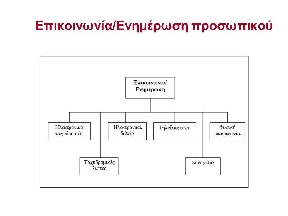 Επικοινωνία/Ενημέρωση προσωπικού