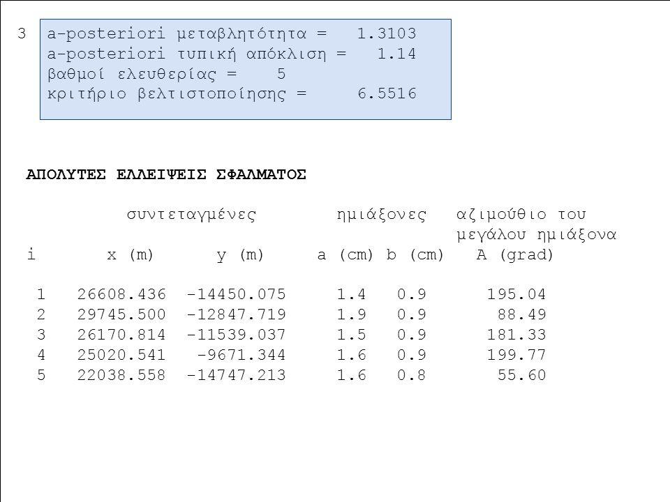 Ασκήσεις Υπαίθρου (8 ο εξάμηνο) ΤΑΤΜ  ΑΠΘ Τομέας Γεωδαισίας & Τοπογραφίας 3 a-posteriori μεταβλητότητα = 1.3103 a-posteriori τυπική απόκλιση = 1.14 β