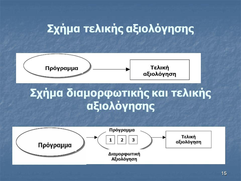 15 Σχήμα τελικής αξιολόγησης Σχήμα διαμορφωτικής και τελικής αξιολόγησης