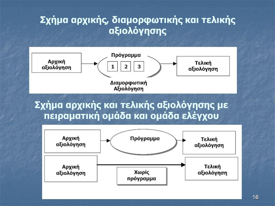 16 Σχήμα αρχικής, διαμορφωτικής και τελικής αξιολόγησης Σχήμα αρχικής και τελικής αξιολόγησης με πειραματική ομάδα και ομάδα ελέγχου