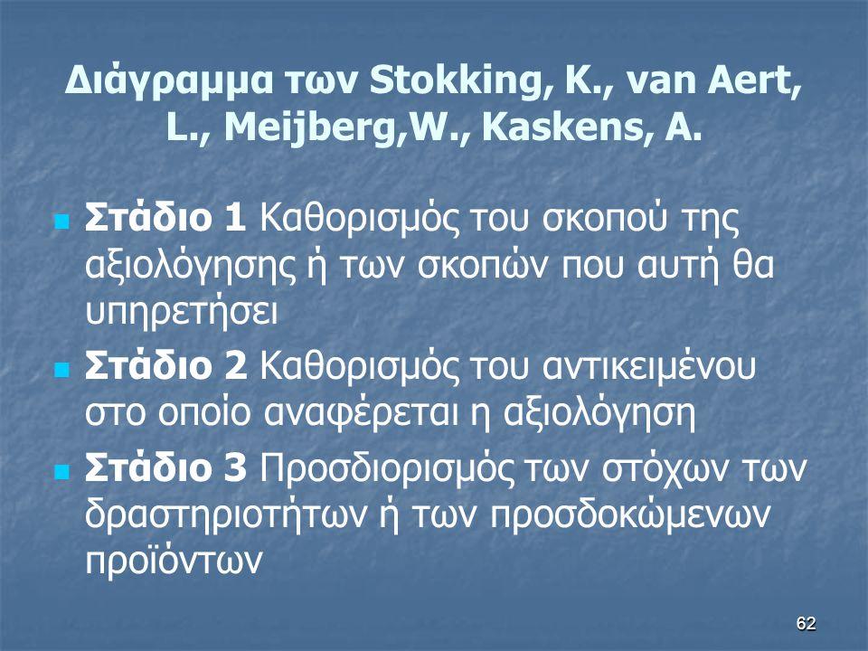 62 Διάγραμμα των Stokking, K., van Aert, L., Meijberg,W., Kaskens, A.