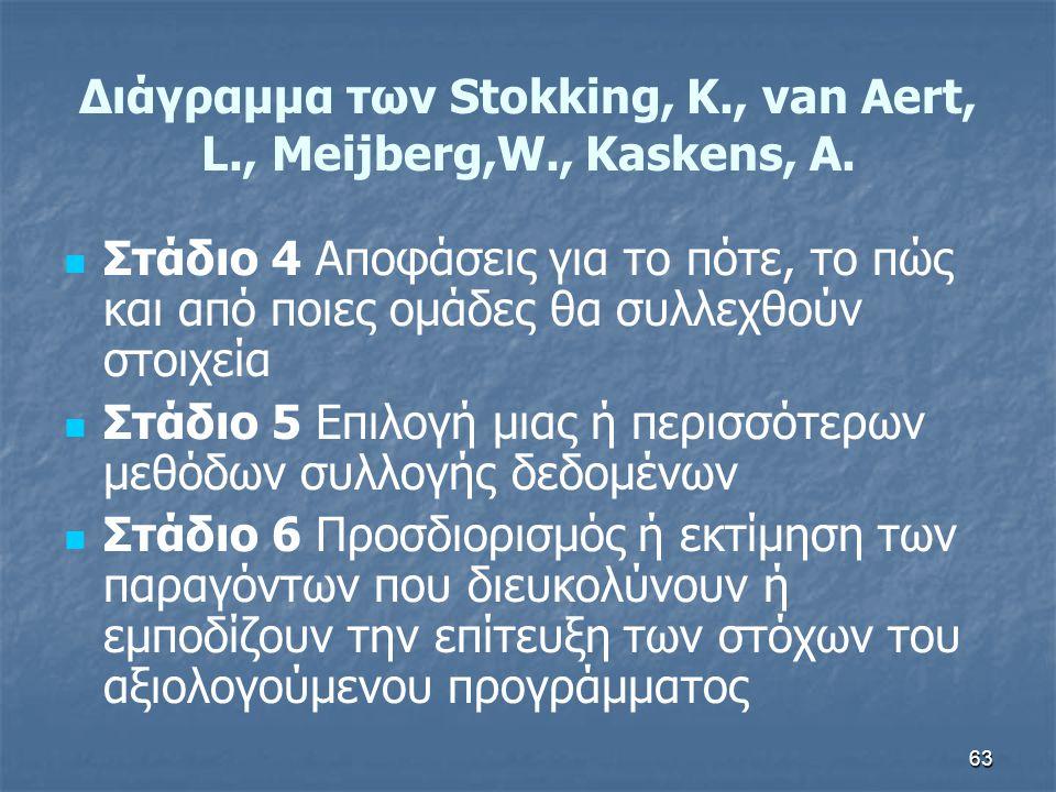 63 Διάγραμμα των Stokking, K., van Aert, L., Meijberg,W., Kaskens, A.