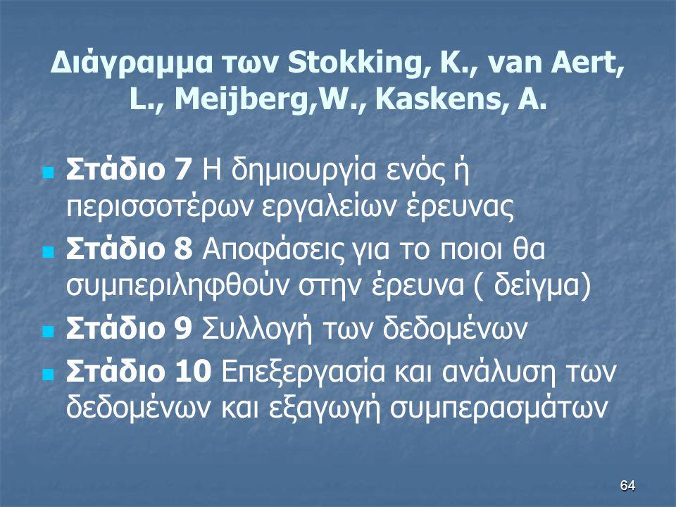 64 Διάγραμμα των Stokking, K., van Aert, L., Meijberg,W., Kaskens, A.