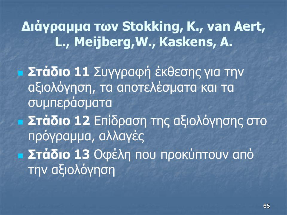 65 Διάγραμμα των Stokking, K., van Aert, L., Meijberg,W., Kaskens, A.