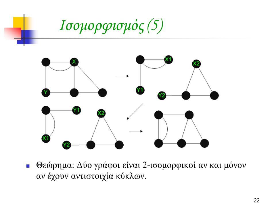 22 Ισομορφισμός (5) Θεώρημα: Δύο γράφοι είναι 2-ισομορφικοί αν και μόνον αν έχουν αντιστοιχία κύκλων.
