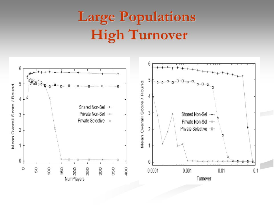 Large Populations High Turnover