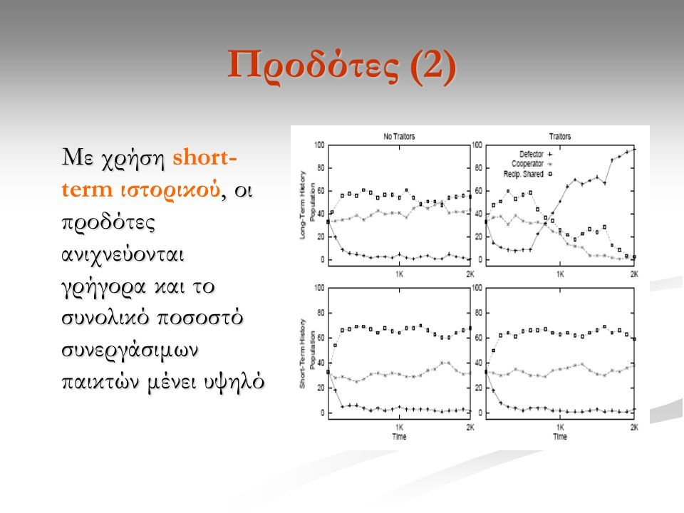 Προδότες (2) Με χρήση, οι προδότες ανιχνεύονται γρήγορα και το συνολικό ποσοστό συνεργάσιμων παικτών μένει υψηλό Με χρήση short- term ιστορικού, οι προδότες ανιχνεύονται γρήγορα και το συνολικό ποσοστό συνεργάσιμων παικτών μένει υψηλό