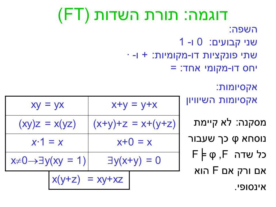 דוגמה: תורת השדות (FT) השפה: שני קבועים: 0 ו- 1 שתי פונקציות דו-מקומיות: + ו- · יחס דו-מקומי אחד: = אקסיומות : אקסיומות השיוויון x(y+z) = xy+xz x+y = y+xxy = yx (x+y)+z = x+(y+z)(xy)z = x(yz) x+0 = xx·1 = x  y(x+y) = 0x  0  y(xy = 1) מסקנה: לא קיימת נוסחא φ כך שעבור כל שדה F, F╞ φ אם ורק אם F הוא אינסופי.