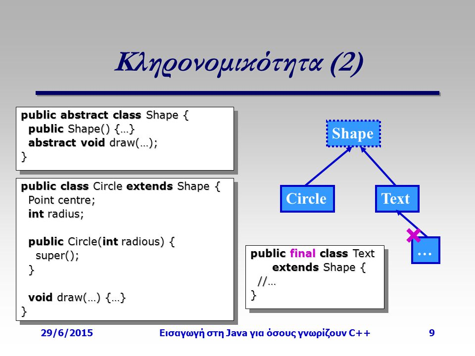29/6/2015Εισαγωγή στη Java για όσους γνωρίζουν C++9 Κληρονομικότητα (2) Circle Shape public abstract class Shape { public Shape() {…} public Shape() {…} abstract void draw(…); abstract void draw(…);} public abstract class Shape { public Shape() {…} public Shape() {…} abstract void draw(…); abstract void draw(…);} public class Circle extends Shape { Point centre; Point centre; int radius; int radius; public Circle(int radious) { public Circle(int radious) { super(); super(); } void draw(…) {…} void draw(…) {…}} public class Circle extends Shape { Point centre; Point centre; int radius; int radius; public Circle(int radious) { public Circle(int radious) { super(); super(); } void draw(…) {…} void draw(…) {…}} Text public final class Text extends Shape { extends Shape { //… //…} public final class Text extends Shape { extends Shape { //… //…} …