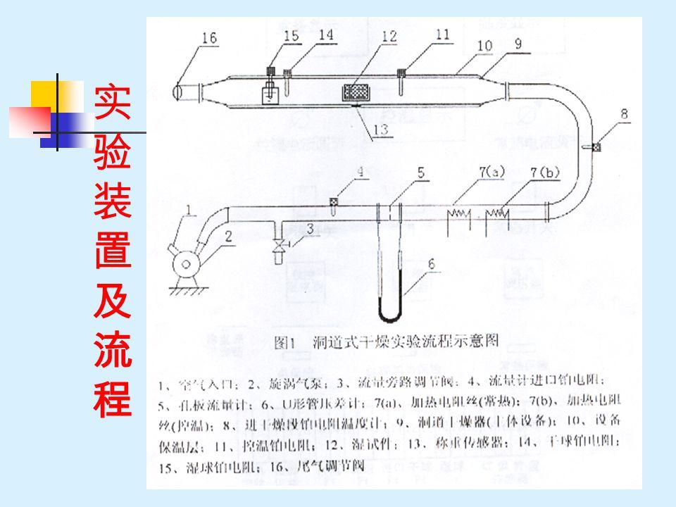 实验装置及流程实验装置及流程
