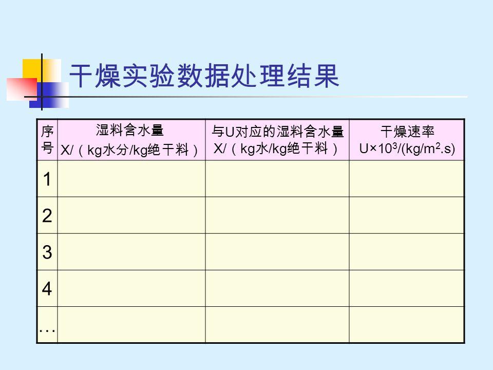 干燥实验数据处理结果 序号序号 湿料含水量 X/ ( kg 水分 /kg 绝干料) 与 U 对应的湿料含水量 X/ ( kg 水 /kg 绝干料) 干燥速率 U×10 3 /(kg/m 2.s) 1 2 3 4 …
