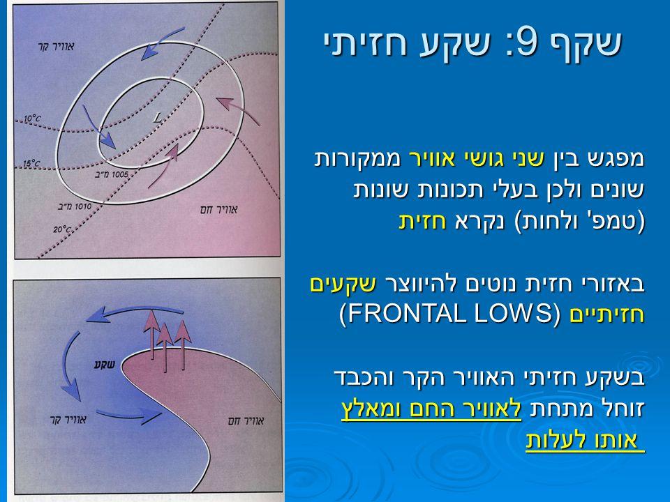 שקף 9: שקע חזיתי מפגש בין שני גושי אוויר ממקורות שונים ולכן בעלי תכונות שונות (טמפ' ולחות) נקרא חזית באזורי חזית נוטים להיווצר שקעים חזיתיים (FRONTAL