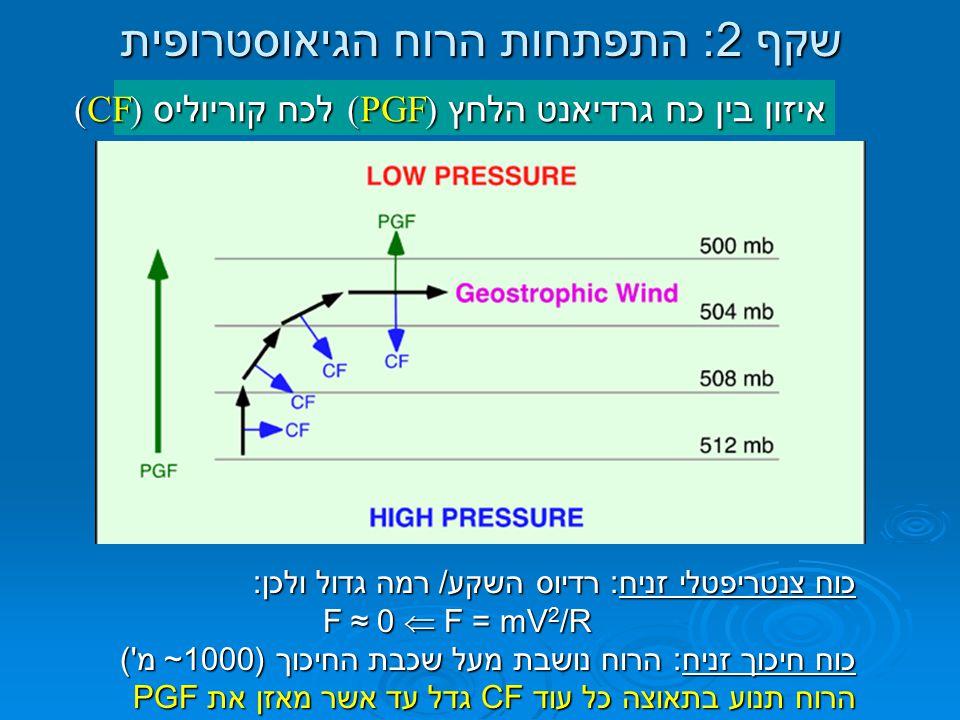 שקף 2: התפתחות הרוח הגיאוסטרופית איזון בין כח גרדיאנט הלחץ (PGF) לכח קוריוליס (CF) כוח צנטריפטלי זניח: רדיוס השקע/ רמה גדול ולכן: F = mV 2 /R  F ≈ 0